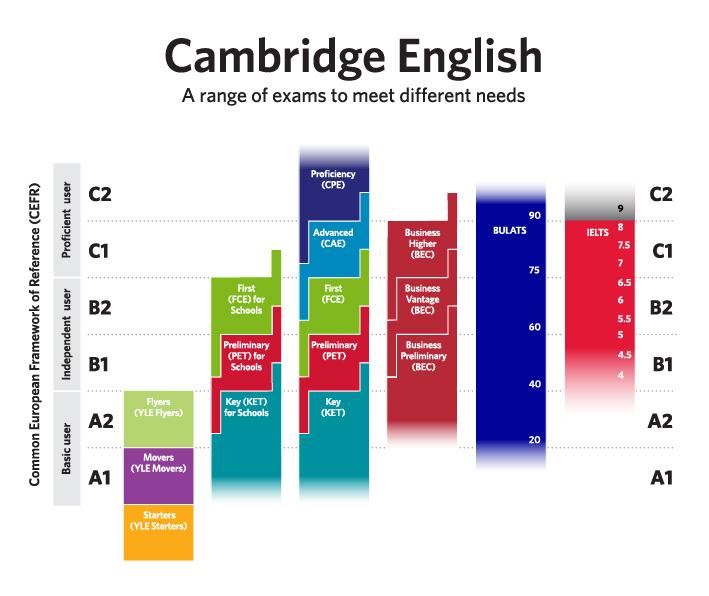 Afbeeldingsresultaat voor CEFR cambridge