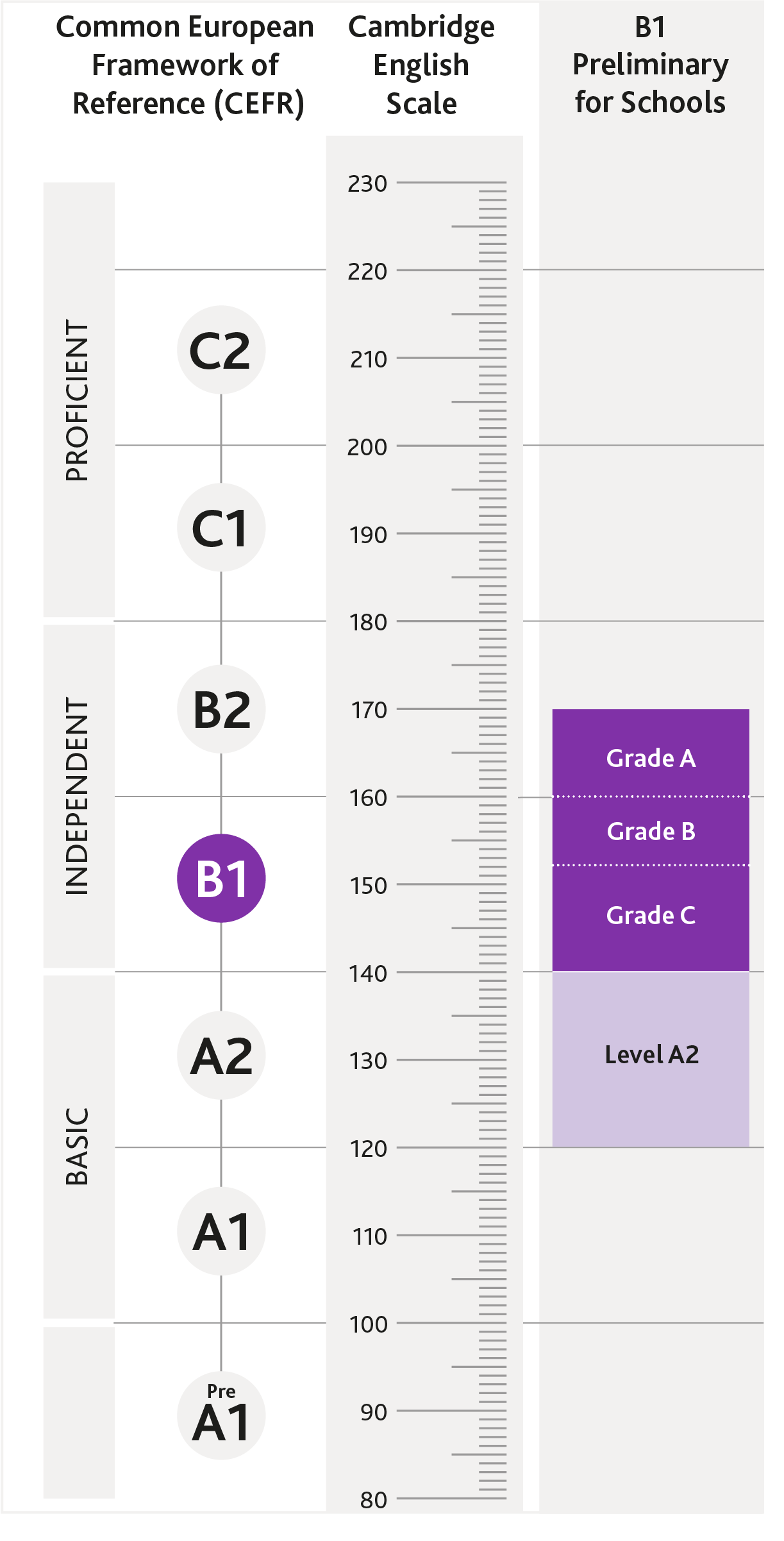 Diagram of where B1 Preliminary for Schools is aligned on the CEFR and the Cambridge English Scale