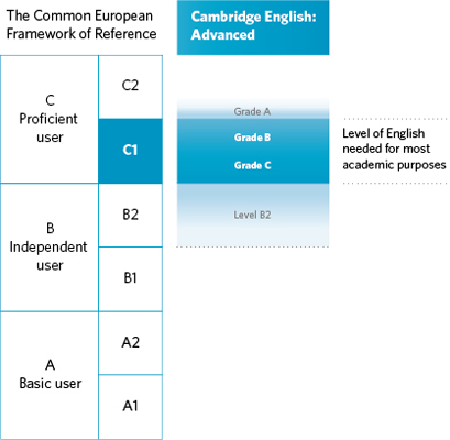 Diagram Of Where C1 Advanced Is Aligned On The CEFR