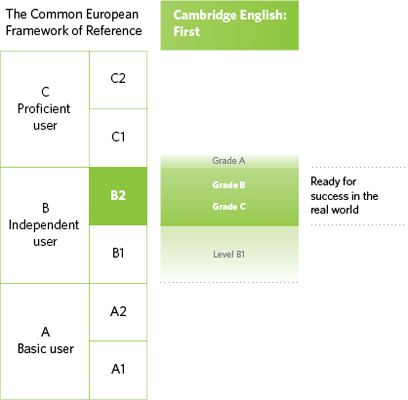 Diagram of where Cambridge English: First is aligned on the CEFR