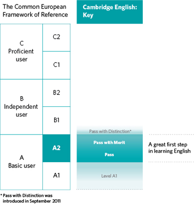 Diagram of where A2 Key for Schools is aligned on the CEFR