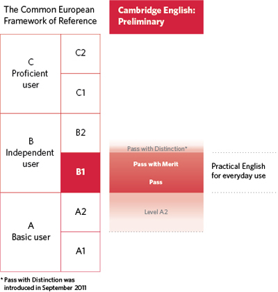 Diagram of where B1 Preliminary is aligned on the CEFR