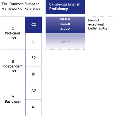 Diagram of where Cambridge English: Proficiency is aligned on the CEFR