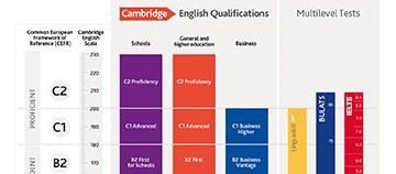 Cefr Services Cambridge English Consultancy