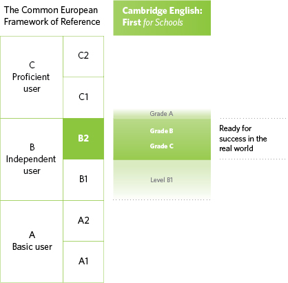 Diagram of where Cambridge English: First for Schools is aligned on the CEFR
