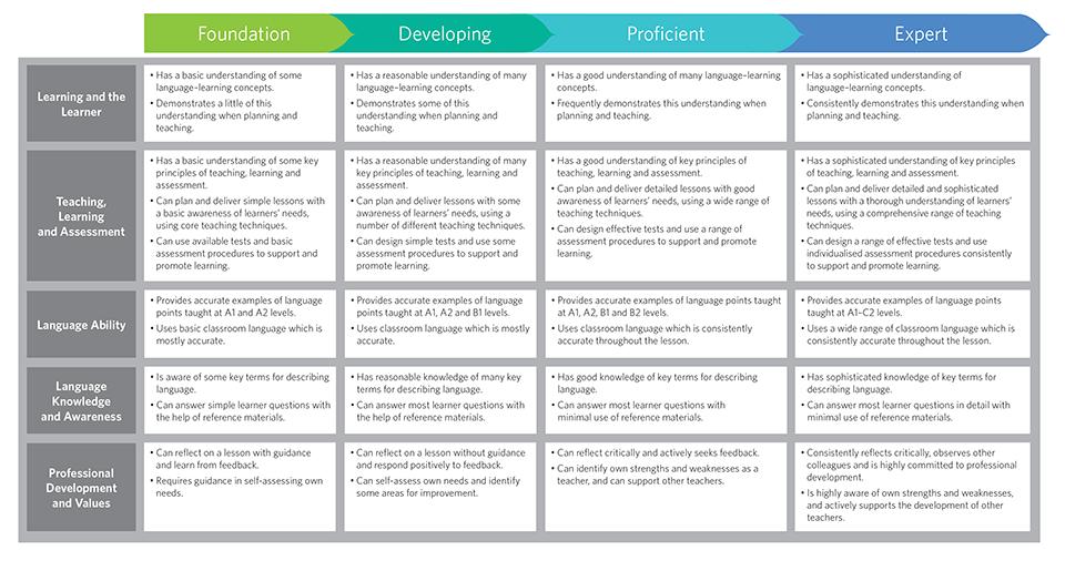 Teacher training and development | Cambridge English