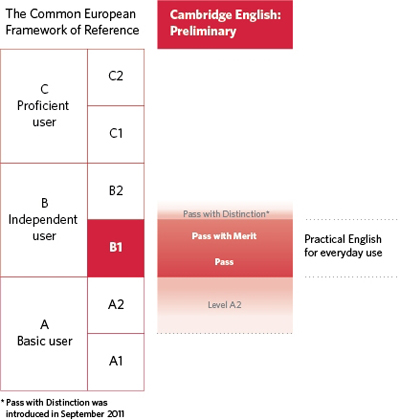 Diagram of where Cambridge English: Preliminary for Schools is aligned on the CEFR