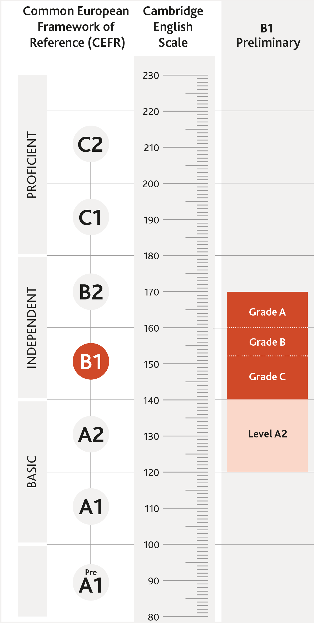 Diagram of where B1 Preliminary is aligned on the CEFR and the Cambridge English Scale