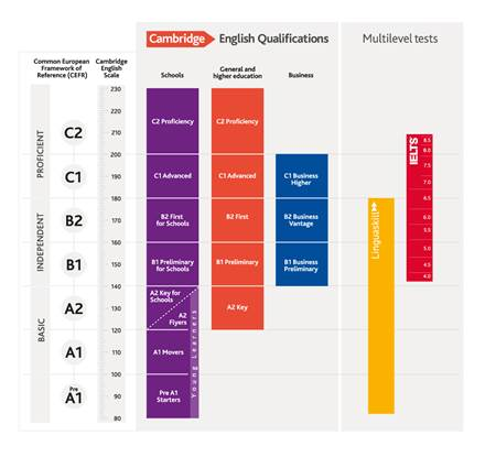 Cambridge English Scale full range - image