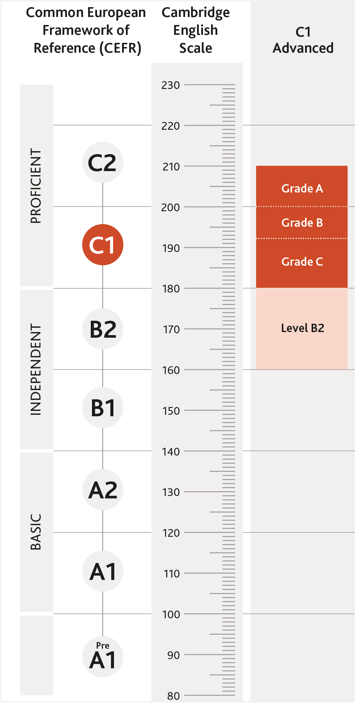 Diagram of where Cambridge English: Advanced is aligned on the CEFR and Cambridge English Scale
