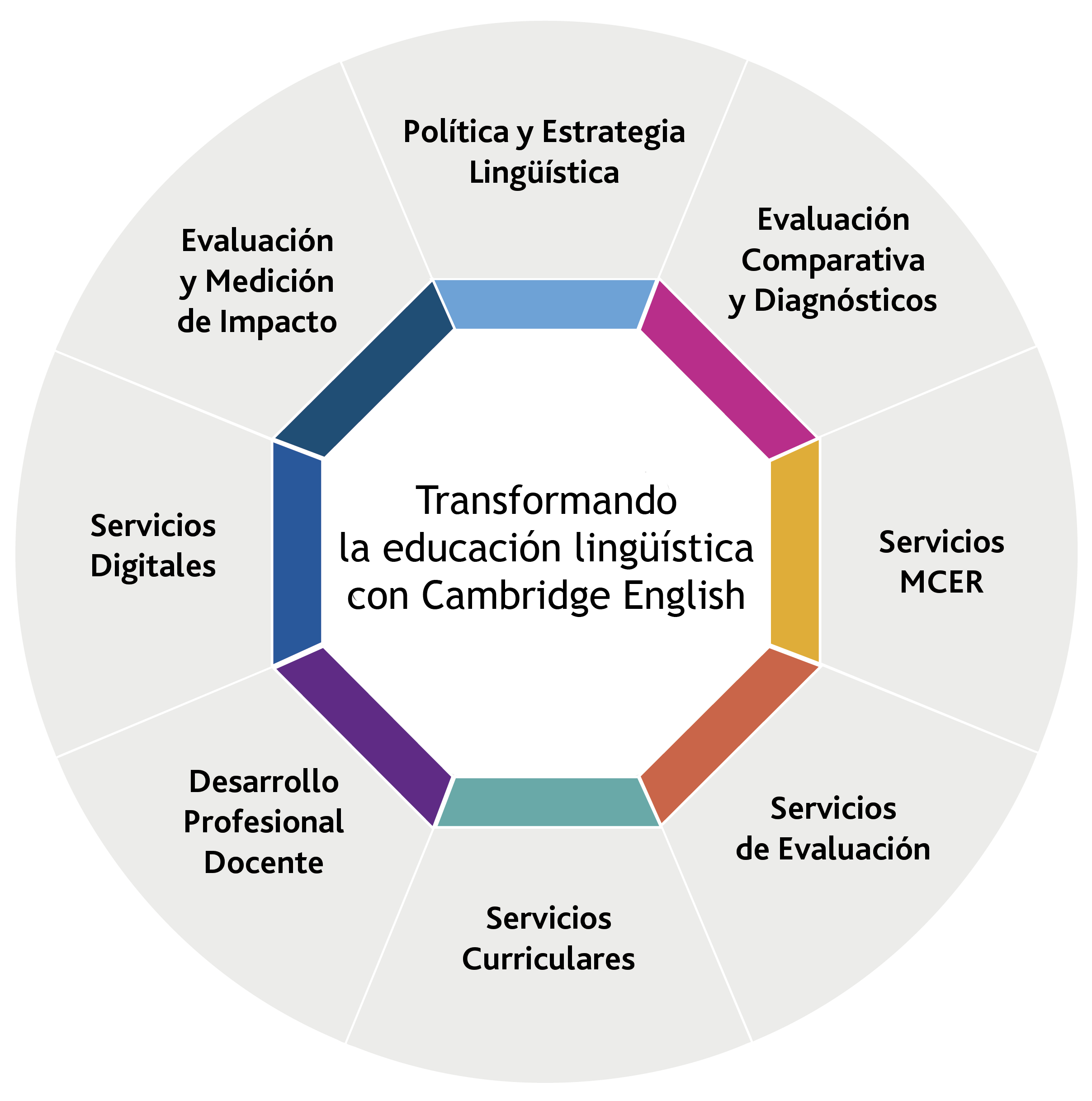 Consultancy wheel - image