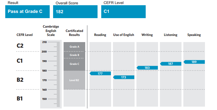 cambridge english lance la cambridge english scale  une  u00e9chelle de scores simple et coh u00e9rente