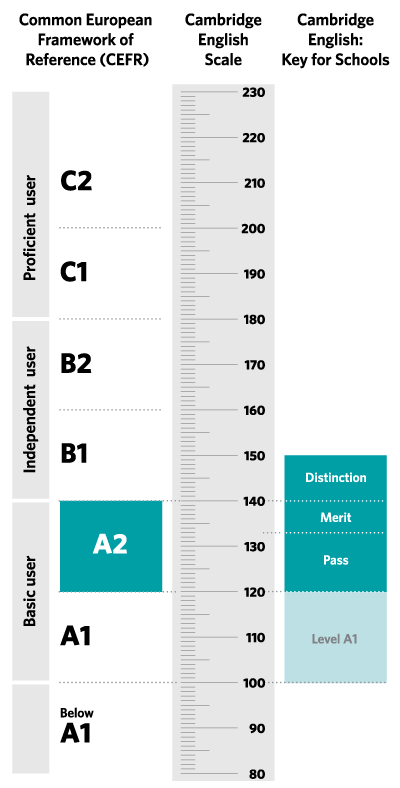 Diagram of where A2 Key for Schools is aligned on the CEFR and the Cambridge English Scale