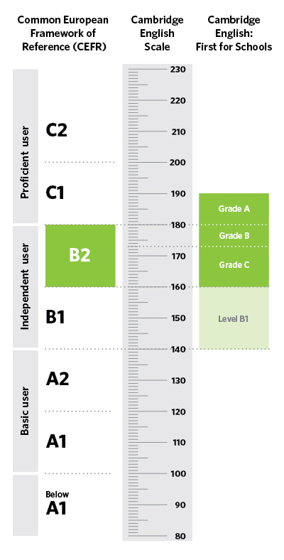 Diagram of where Cambridge English: First for Schools is aligned on the CEFR and Cambridge English Scale