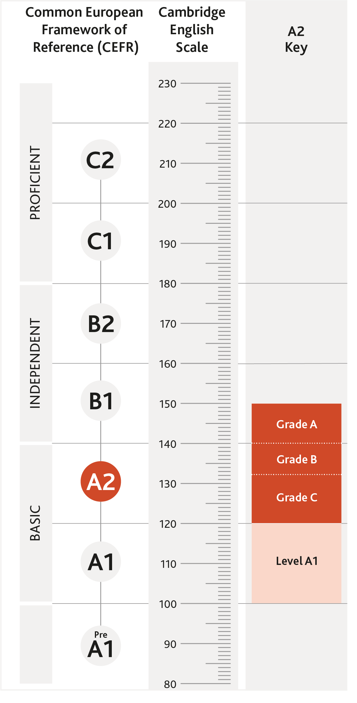 Diagram of where A2 Key is aligned on the CEFR and the Cambridge English Scale