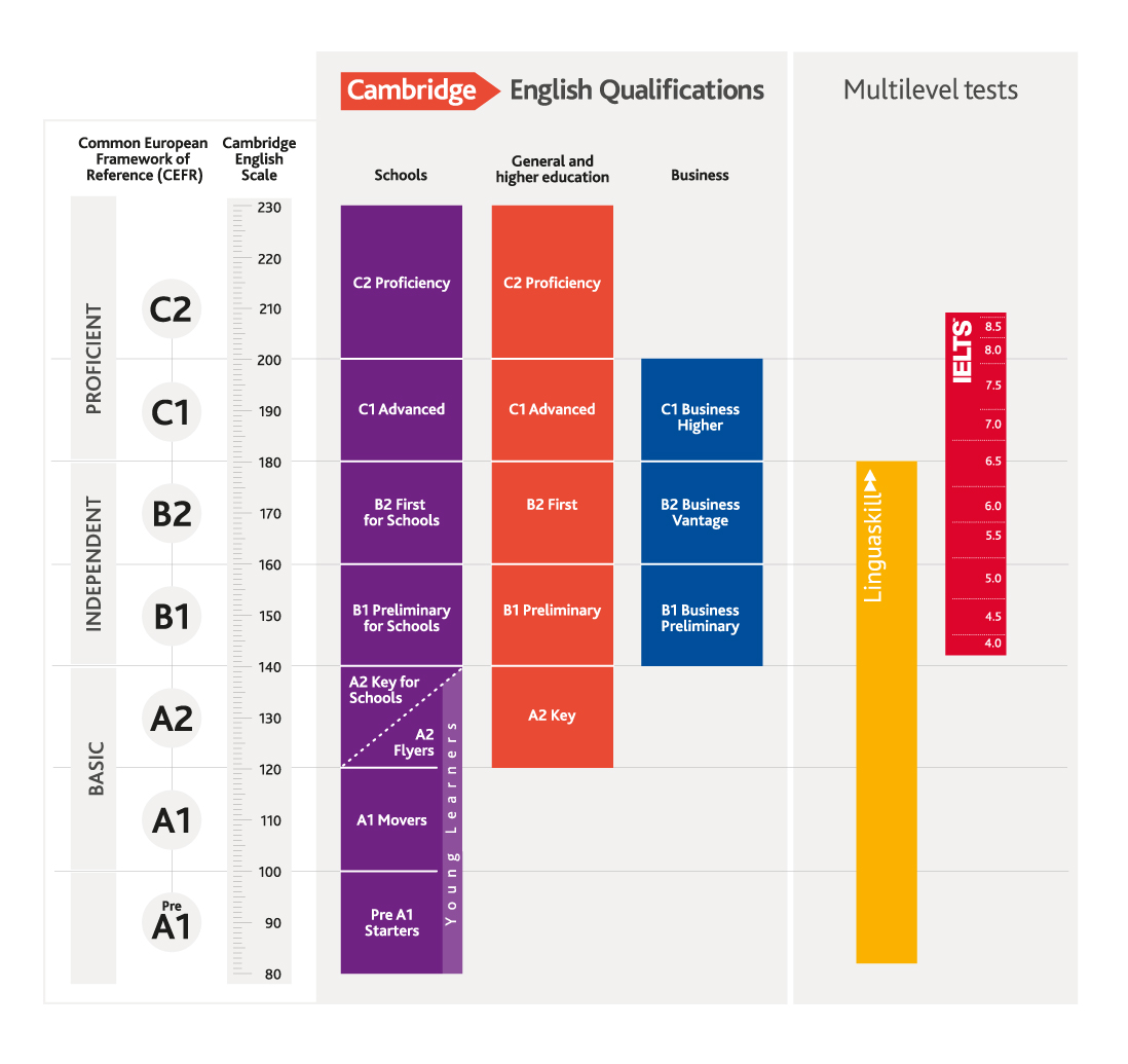 Cambridge English Scale compleet scala
