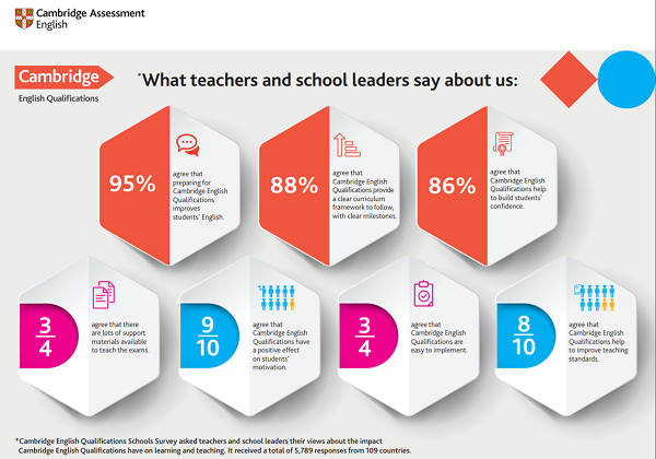 What teachers and schools say about us