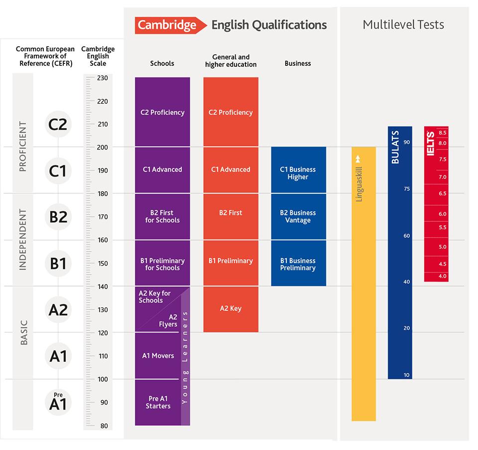 劍橋英語分數量表完整範圍